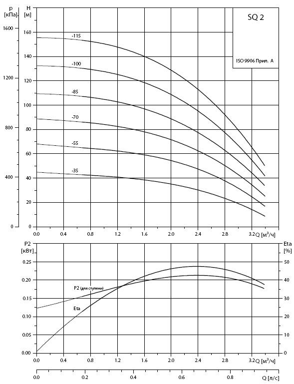 Купить насос Grundfos SQ 2-7 — выгодные цены на
